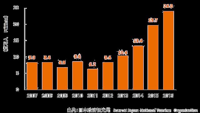 訪日外国人数の動向
